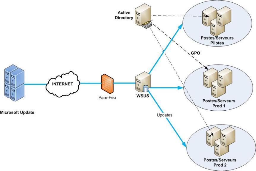 Gérer les mises à jour (MAJ) de sécurité avec WSUS dans un domaineAD